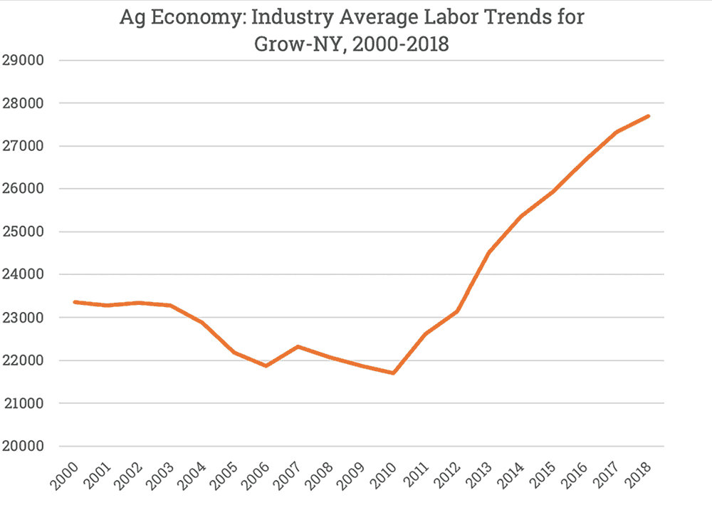 Ag Economy: Industry Average Labor Trends for Grow-NY, 2000-2018, showing much growth
